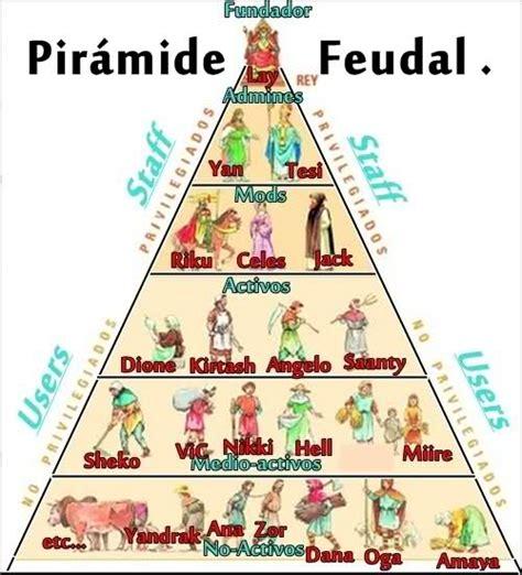piramide social del sistema feudal pir 225 mide feudal xdddddd