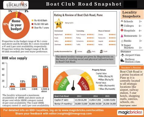 pune station to boat club road know the high end property destination of pune