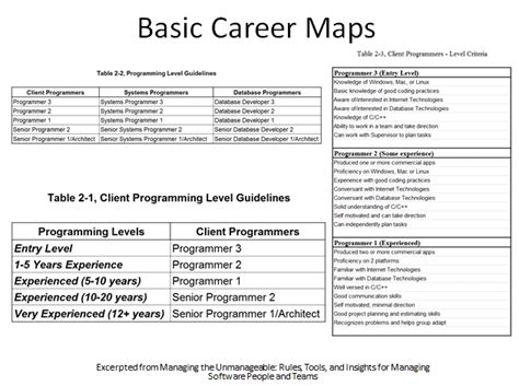 career mapping offers a clear path for both employees and