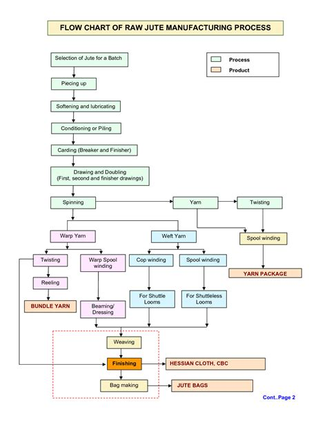 product flow chart template best photos of production flow chart template