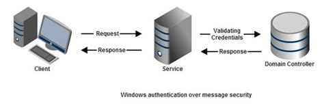 authentication  wcf message security