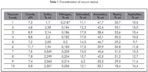 vacuum residue determination of molecular weight of vacuum residue and