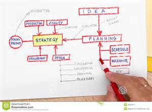 planning pic production planning concept stock image image 16521211