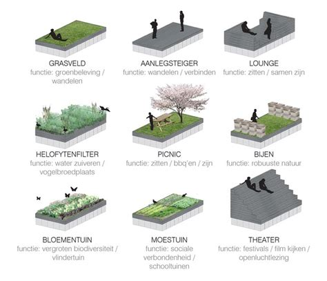 214 best images about landscape architecture diagram on strategy phase landscape diagram google search art