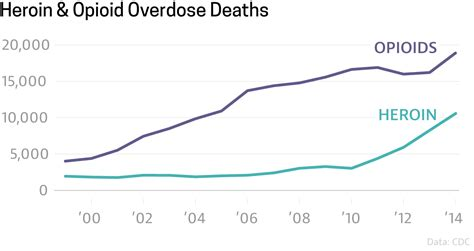 How Do I Start Opioid Detox Business by How Bad Is The Opioid Epidemic Chasing Heroin
