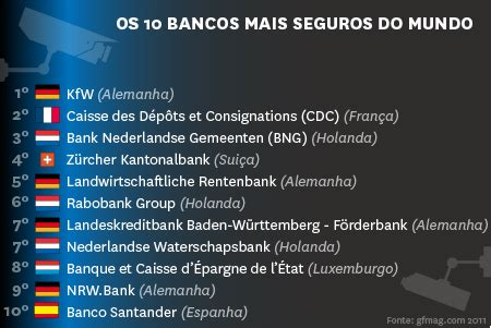 bancos seguros os 50 bancos mais seguros do mundo