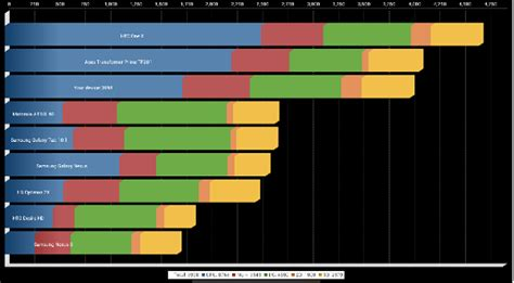 mobile phone cpu benchmark top benchmarking apps for android to compare performance