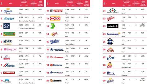 las 10 empresas de multinivel mas importantes del 2015 6 de las 10 mejores marcas de latinoam 233 rica son mexicanas