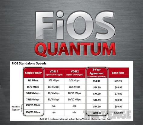 fios quantum adds 300mbps fastest in the us