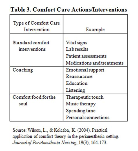 comfort theory of nursing critical elements comfort theory mid range and borrowed