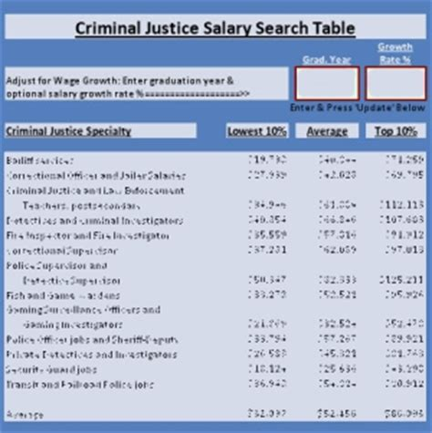 Where Do You Go To Get A Criminal Background Check Criminal Justice Degree Best Criminal Justice Careers