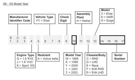 2015 Toyota Vin Number Charts   Autos Post