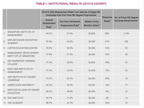 Average Salary Of Mba Graduates In Singapore by Here S A Look At The Average Salaries For Graduates At