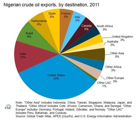 energy use pattern in nigeria major exports of nigeria new business consultants in