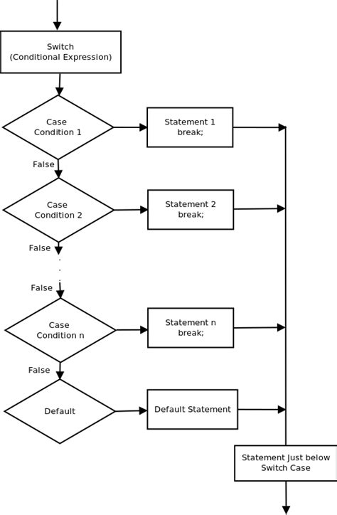 flowchart for switch statement switch statement learn programming step by step