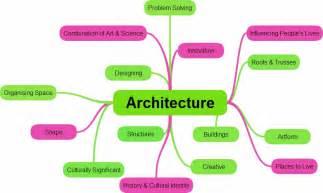 Home Interior Arch Design shape my city 6 march shapemeycity workshop mind