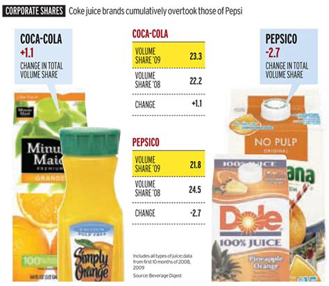 paper boat drinks company name u s juice market coke is no1 pepsi no2 bevwire