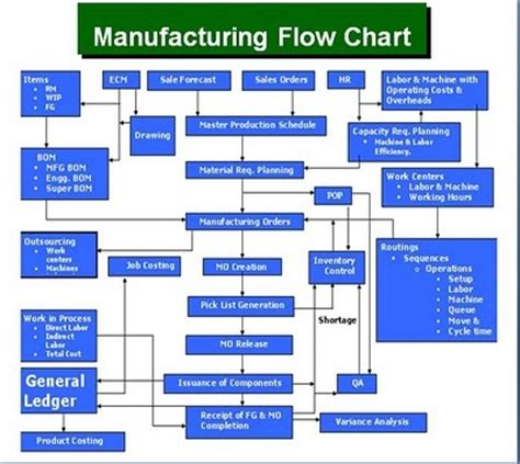 Great Plains Manufacturing Process Flow Chart Microsoft Dynamics Gp Manufacturing Flow Chart Manufacturing Flow Chart Template