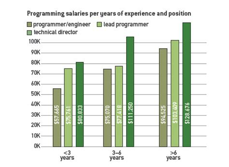 game design salary data for programmers across various levels of experience