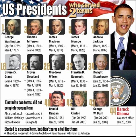president lincoln term us presidents serving 2nd term politics the