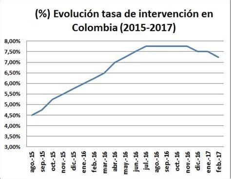 Banco De La Repblica Mantiene La Tasa De Inters De | banco de la rep 250 blica disminuye sus tasas de inter 233 s