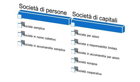 come scegliere il tipo di societ 192 guida alle societ 192 1