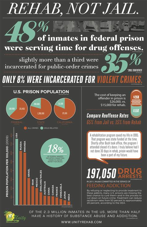 Detox In Mass That Except Masshealth by Rehab Not Infographics Graphs Net
