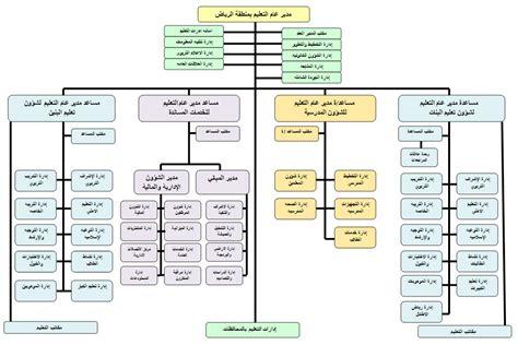 e plans com الهيكل التنظيمي