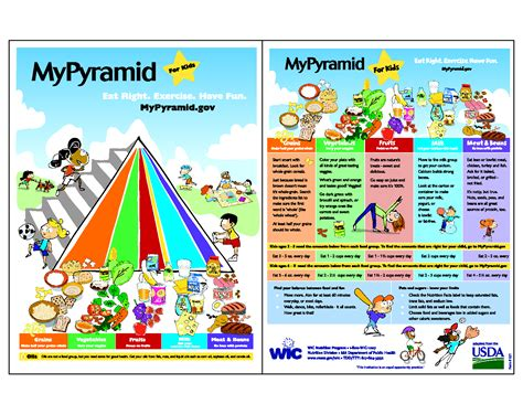 food pyramid  kids circuscandy clip art library