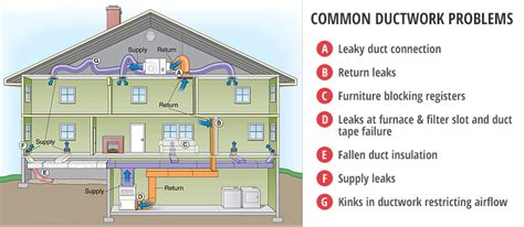 explain ducting wiring system air conditioning duct repair ac ductwork installation