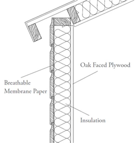 Shed Insulation Uk by Related Keywords Suggestions For Insulate A Wooden Shed