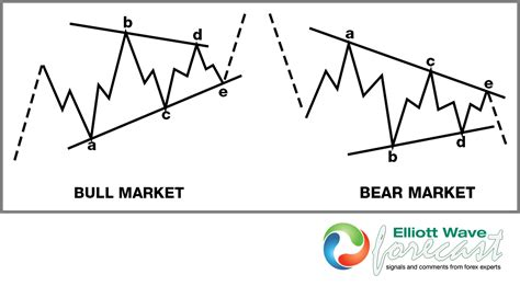 triangle wave pattern labeling elliott wave patterns