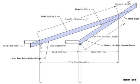 Shed Roof Pitch Angle by Roof Framing Geometry Pitch Shed Roof Rafter Calculator