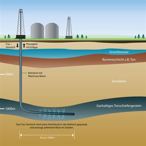 F Racking by Regulate Fracking Now Umweltbundesamt