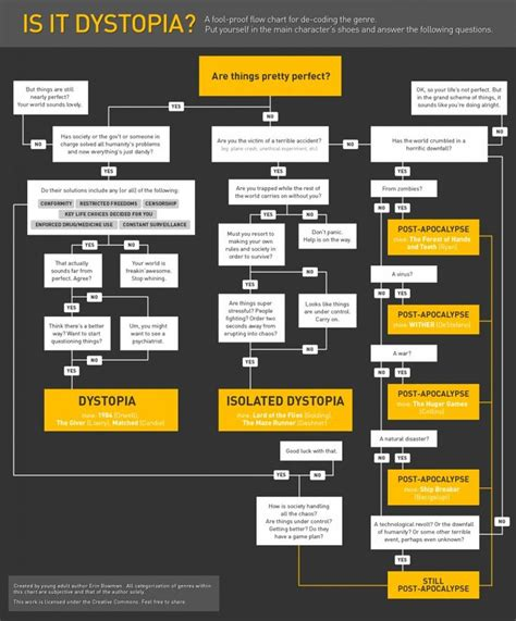 themes dystopian literature is it dystopia or merely post apocalyptic flow chart