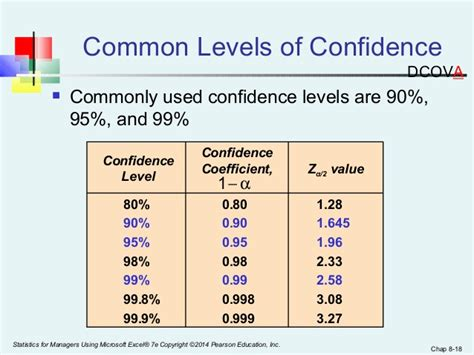 Confidence Level Table by Ch08 Ci Estimation