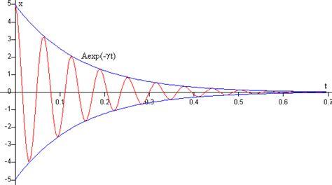 formula oscilacion amortiguada oscilaciones amortiguadas
