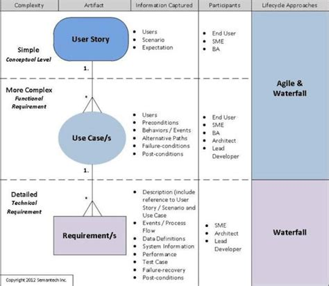 aligning user stories  cases  requirements dice