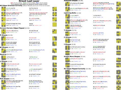 3x3 rubik s cube tutorial short algorithms layer m2m day 69 decoding rubik s cube algorithms max deutsch