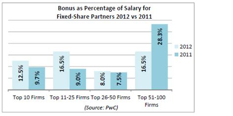 How Much Do Mba Consultants Make by Edwards Gibson