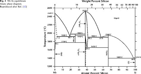 si ge phase diagram nb si equilibrium binary phase diagram reproduced after ref 12 scientific diagram