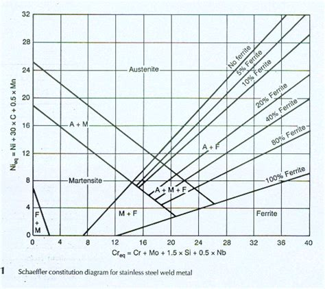 austenitic stainless steel phase diagram article the schaeffler and delong diagrams for predicting