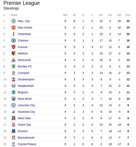 epl quora premier league table now 2017 brokeasshome com