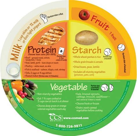 diabetic living eat smart lose weight your guide to eat right and move more books best 25 portion plate ideas on healthy plate