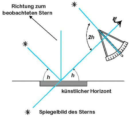 sextant information file artificial horizon drawing jpg wikimedia commons