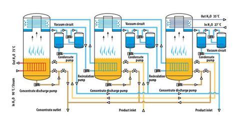 design of double effect evaporator belmar technologies evaporation crystallisation