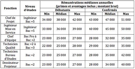 Grille Salaire Bac 3 by Les R 233 Mun 233 Rations Des Ing 233 Nieurs Et Techniciens Ont