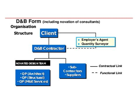design and build management contract 20080704 innovative approach in contracts and tender