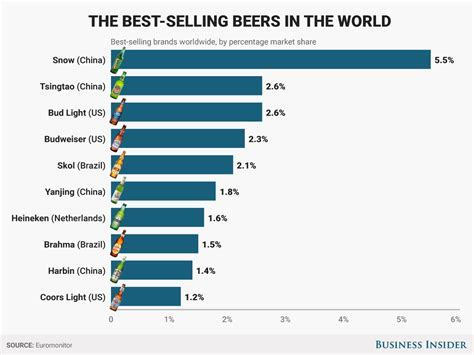 Best Seller All Brands the best selling beers in the world business insider