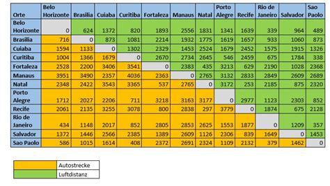 wie viele kilometer liegen zwischen wien und lissabon wie gro 223 sind die entfernungen der stadien bei der wm 2014